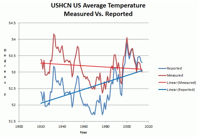 Global warming science fraud