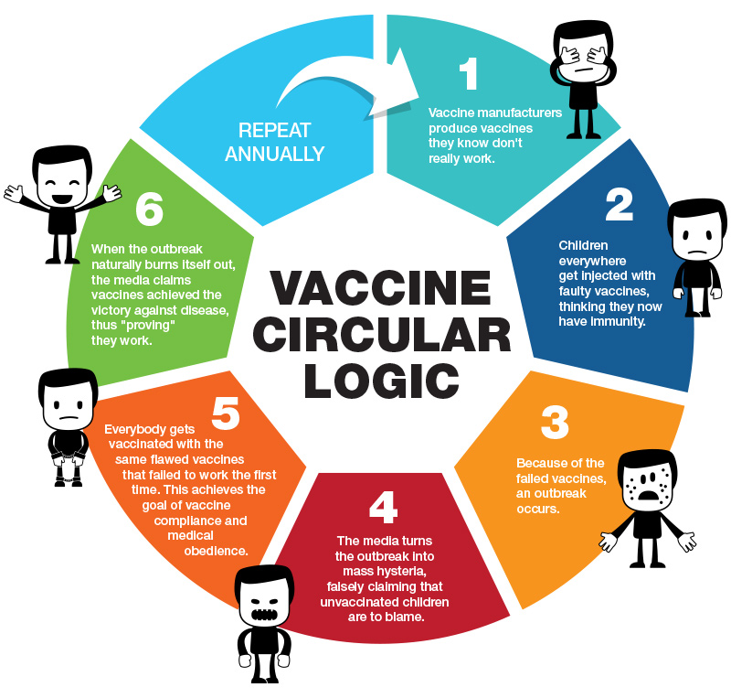 http://naturalnews.com/images/Infographic-Vaccine-Circular-Logic-800.jpg